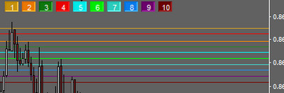 Multi Colors Chart Lines Indicator